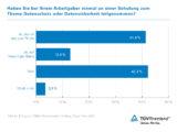 Umfrage Civey Schulungen Datensicherheit