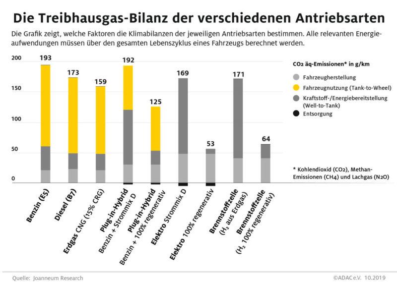 Treibhausgas-Bilanz der verschiedenen Antriebsarten