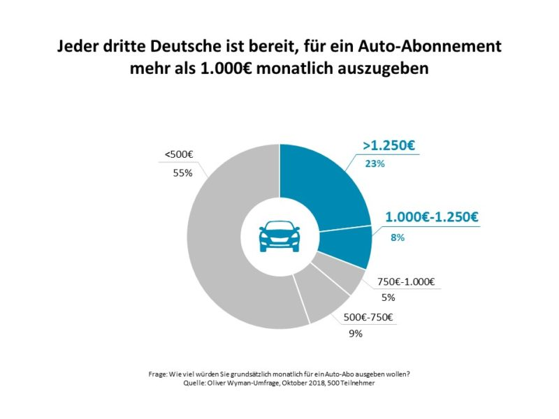 Was taugt das Modell Auto-Abo?