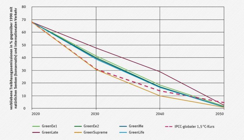 Vergleich der RESCUE-Szenarien mit dem IPCC 1,5 Grad Celsius-Pfad.