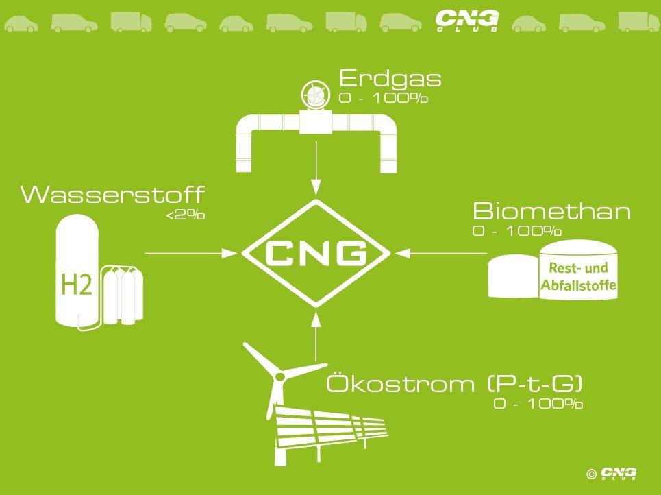 Erdgas-Fahrzeuge können zum Klimaschutz beitragen
