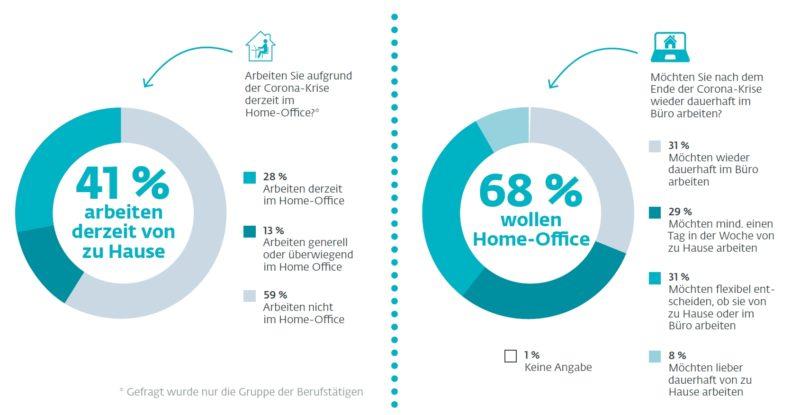 Mitarbeiter wollen Home-Office