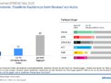 Grafik ARD Deutschlandtrend Mai 2020 Pkw-Kaufprämie