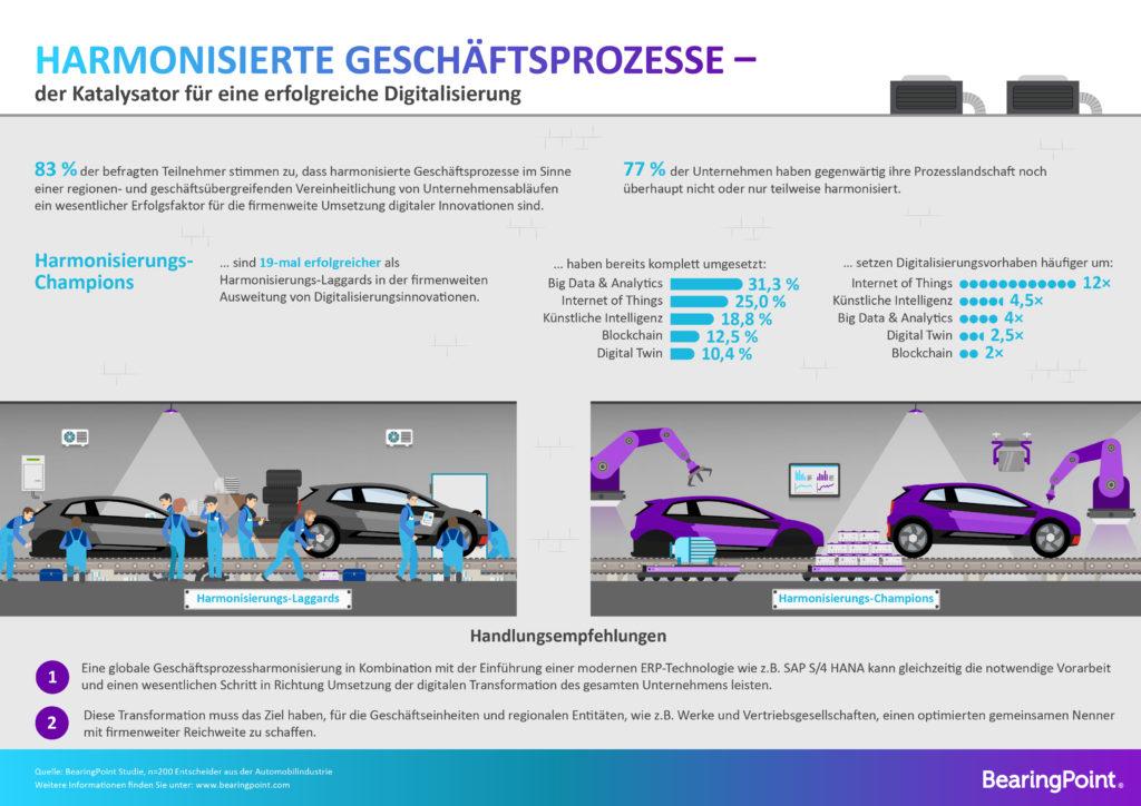 BearingPoint-Umfrage: Was digitale Innovation wirklich antreibt