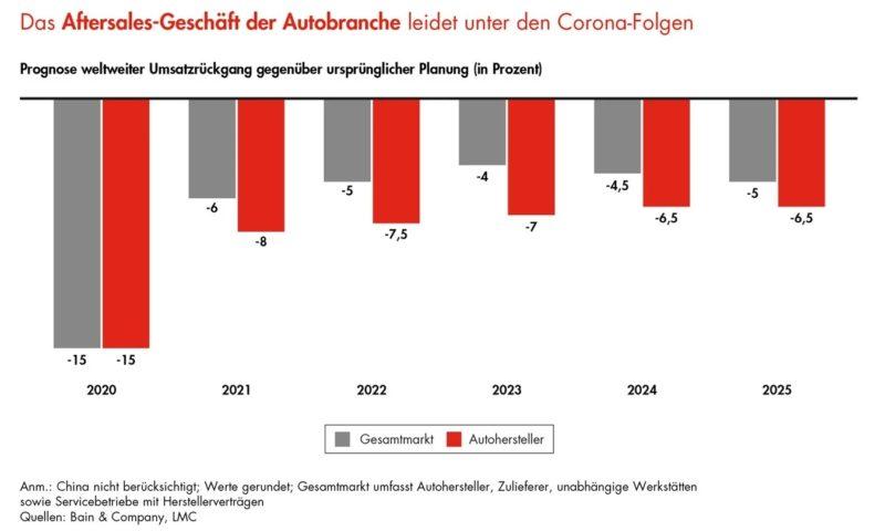 Corona und die Auswirkungen auf das Aftersales-Geschäft